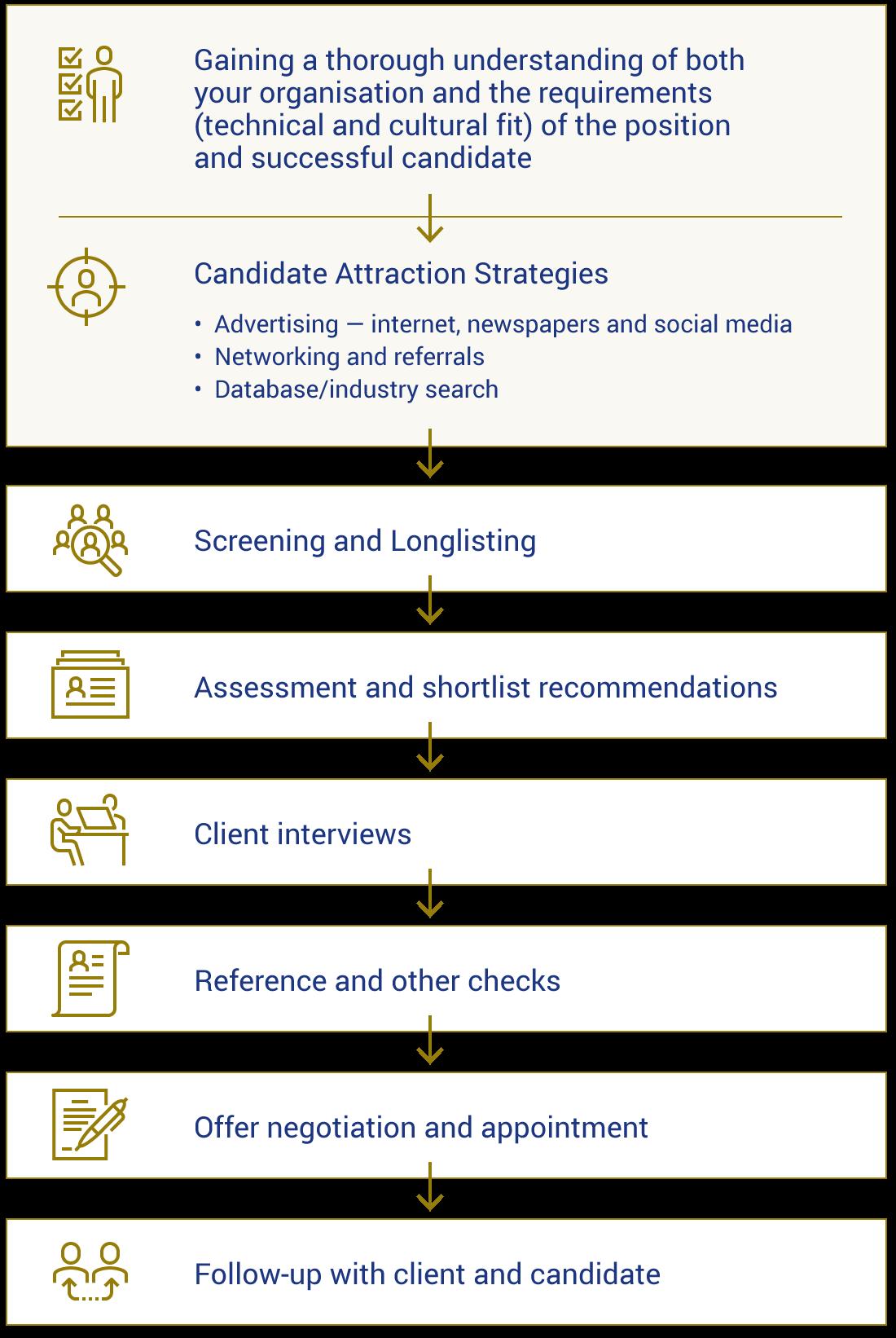 Sutton Recruitment Methodology
